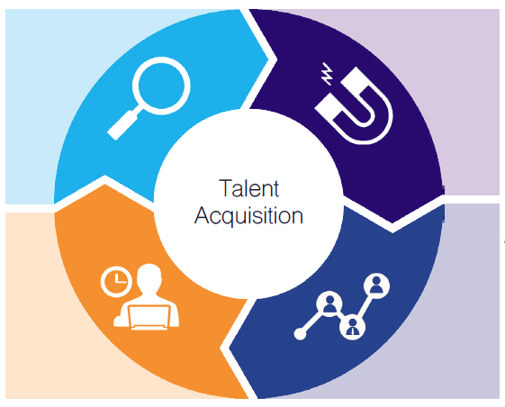 Building Talent Acquisition Brand on Basic Units Of Measure